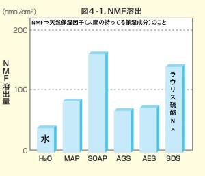 保湿成分の溶出比較
