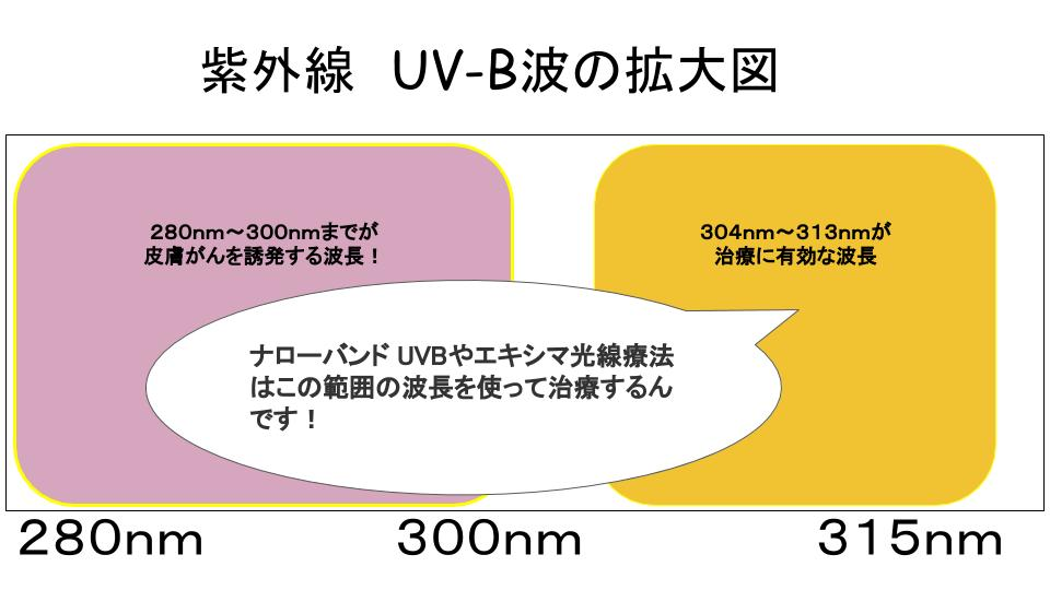 UA-B波拡大図